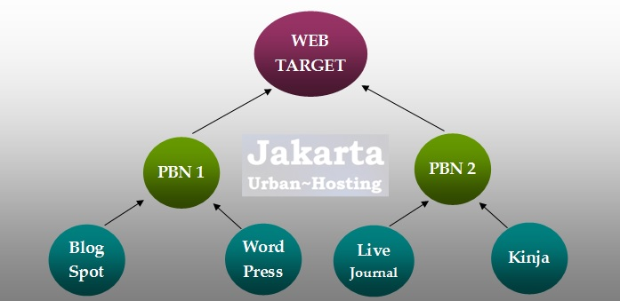 Diagram Struktur PBN (Private Blog Network) sebagai teknik SEO