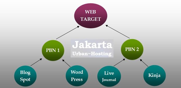 Diagram Struktur PBN (Private Blog Network) sebagai teknik SEO