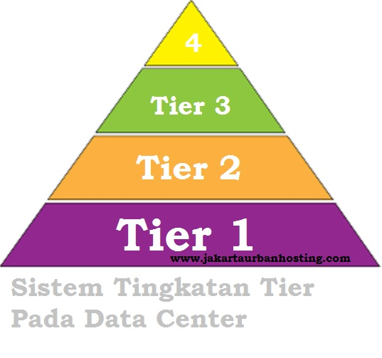 Pengertian Tier Pada Data Center