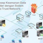 Konsep Keamanan Data Center dengan Sistem Zero Trust Network