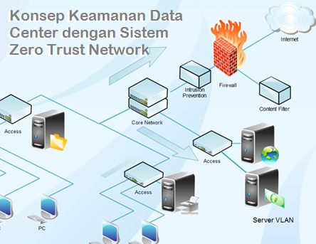 Konsep Keamanan Data Center dengan Zero Trust