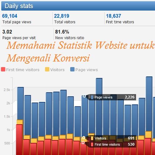 Memahami Statistik Website untuk Mengenali Konversi