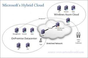 Infrastruktur Cloud untuk Hybrid Data Center