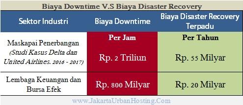 Perbandingan Biaya Downtime dengan Biaya Disaster Recovery