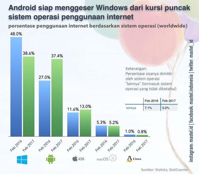 Android siap menggeser sistem operasi Windows