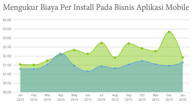 Mengukur Biaya Per Install Pada Bisnis Aplikasi Mobile
