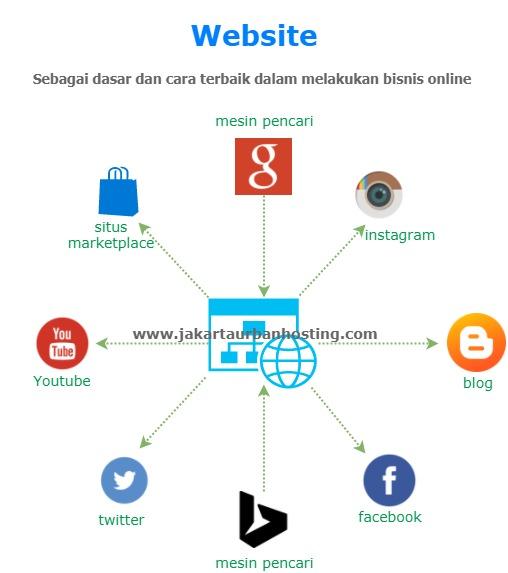 cara bisnis online terbaik