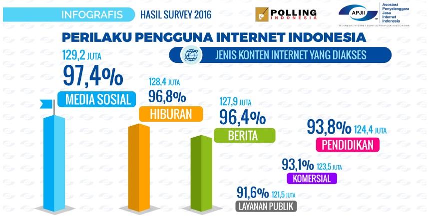 Konten internet yang paling sering diakses