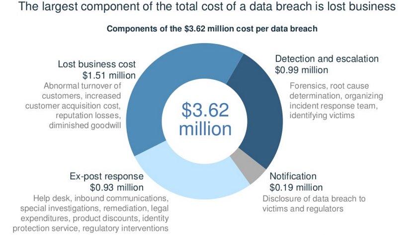 dampak biaya atas kasus pencurian data