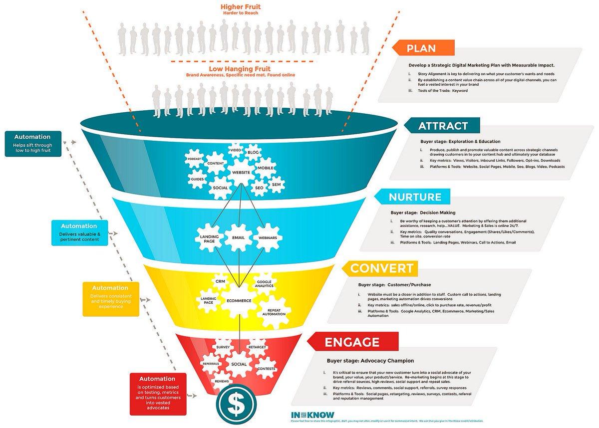 infografis saringan pemasaran digital