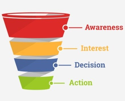 konsep inbound pada strategi digital marketing