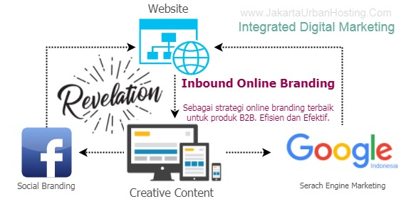 our integrated digital marketing approach.