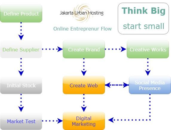 """Diagram Alur """"Cara Bisnis Online"""" Untuk Pemula"""