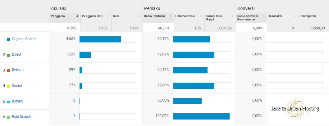 laporan akuisisi di google analytics
