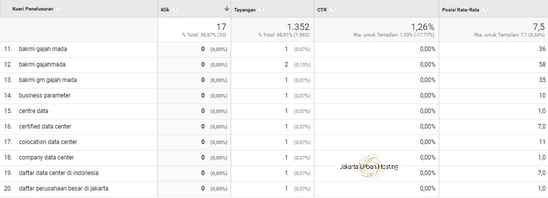 laporan kata kunci google analytcs