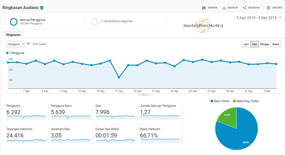 ringkasan audiens di google analytics